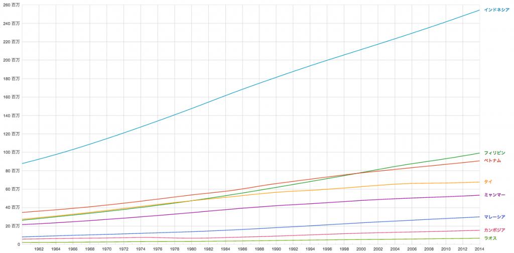 アジア人口推移